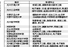甘肃省14所高校新增37个本科专业