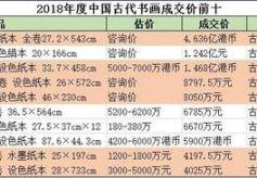 中国古代书画成交分析:市场热而不燥 回归学术