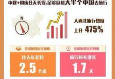 """8天国庆长假 """"大西北""""携程旅游搜索热度暴涨475%"""