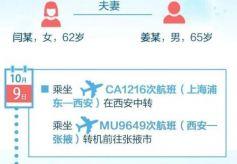 陕西、甘肃通报核酸阳性夫妻旅游轨迹!有重叠及时上报